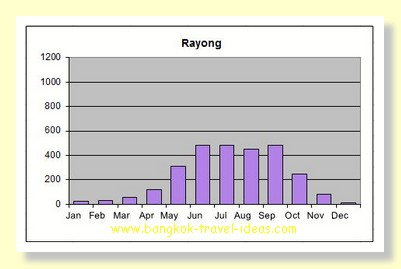 Pattaya rainfall in Rayong