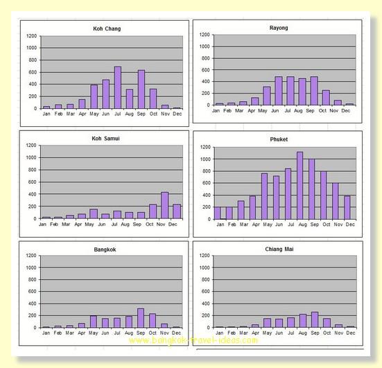 Thailand rainfall graphs